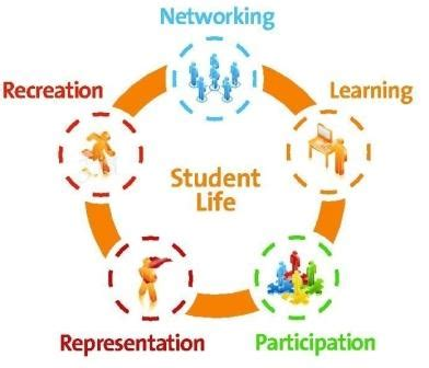 Essay on Student life Short note on Student Life My